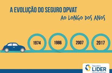 a-evolucao-do-seguro-dpvat-ao-longo-dos-anos-2