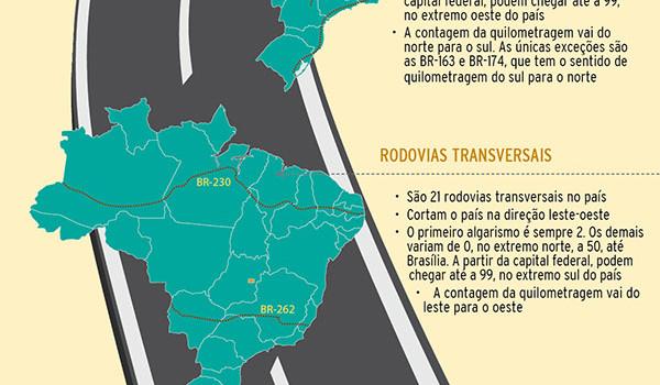 Nomenclatura das rodovias