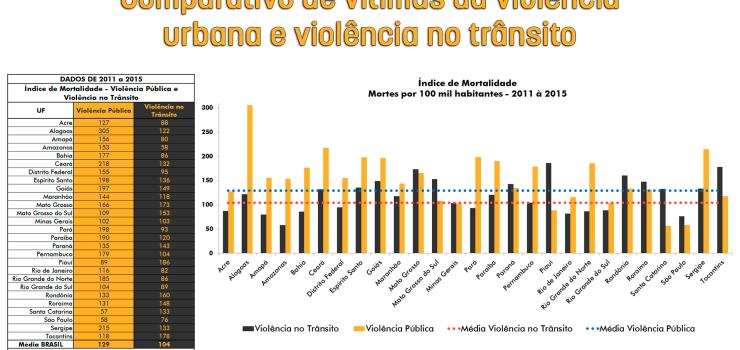 numeros-da-violencia-no-transito-apontados-pelo-observatorio-sao-tema-de-reportagem-veiculada-pela-radio-nacional-de-brasilia