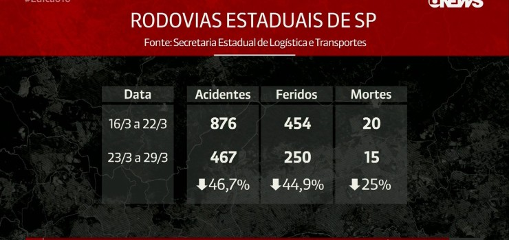 acidentes-de-transito-nas-rodovias-caem-467-durante-quarentena-em-sp